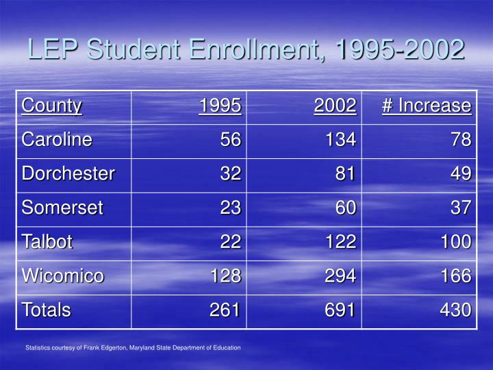 LEP Student Enrollment, 1995-2002