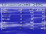 lep student enrollment 1995 2002