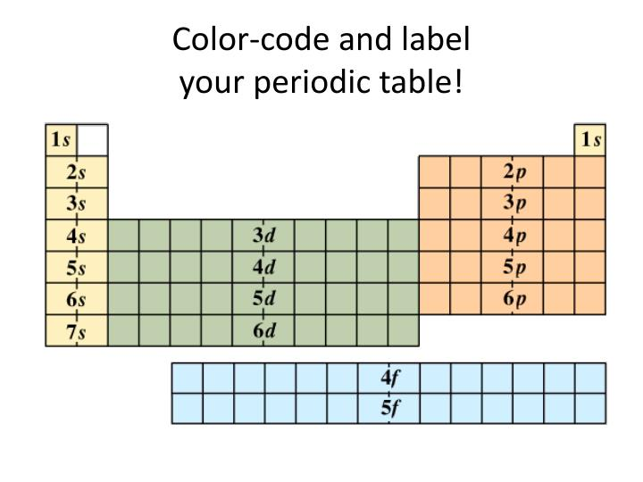 Color-code and label