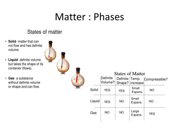 Matter : Phases