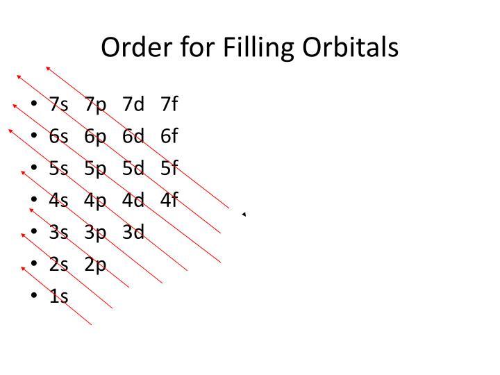 Order for Filling Orbitals