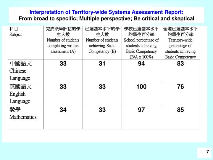 Interpretation of Territory-wide Systems Assessment Report: