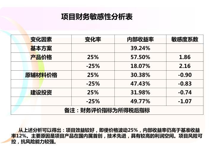 项目财务敏感性分析表
