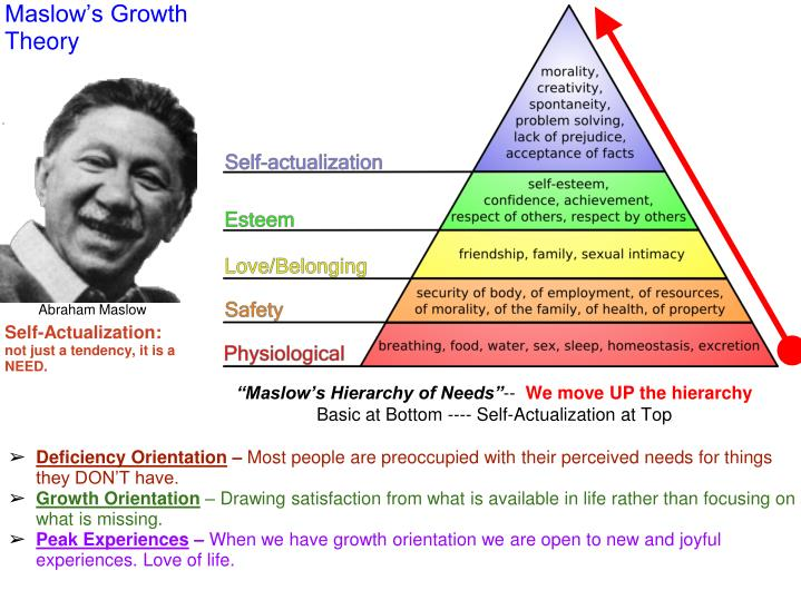 Maslow's Growth Theory