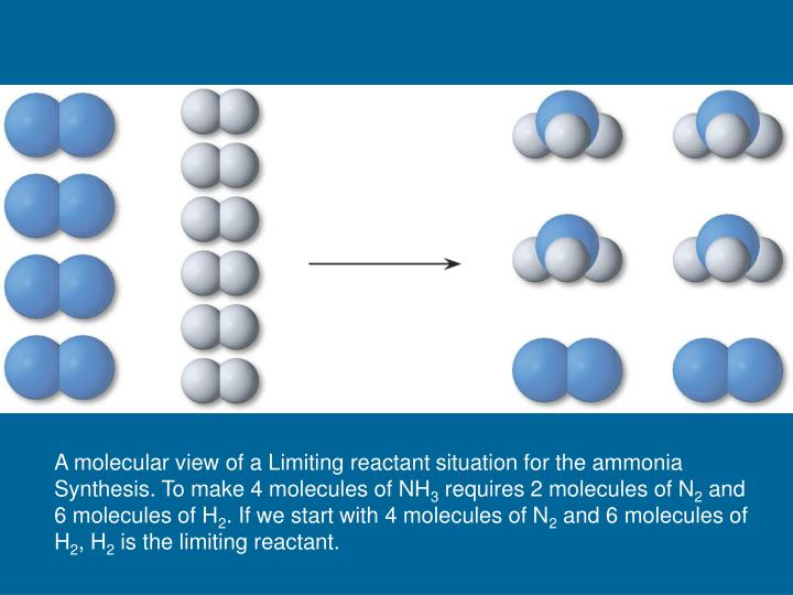 A molecular view of a Limiting reactant situation for the ammonia
