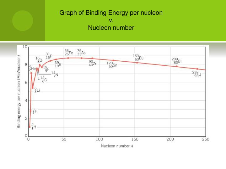 Graph of Binding Energy per nucleon