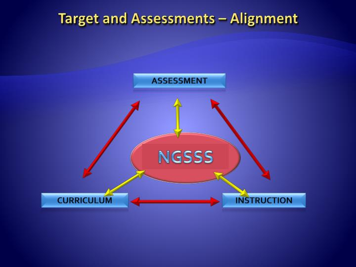 Target and Assessments – Alignment