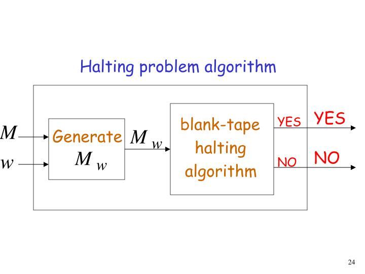 Halting problem algorithm