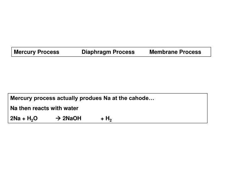 Mercury ProcessDiaphragm ProcessMembrane Process