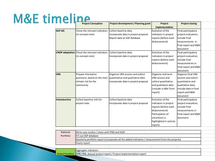 M&E timeline