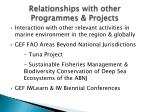 relationships with other programmes projects