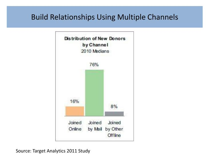 Build Relationships Using Multiple Channels
