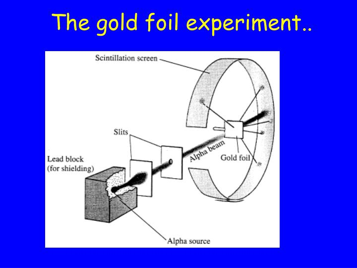 The gold foil experiment..