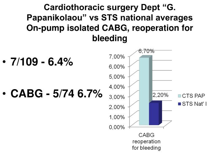 "Cardiothoracic surgery Dept ""G. Papanikolaou"" vs STS national averages"