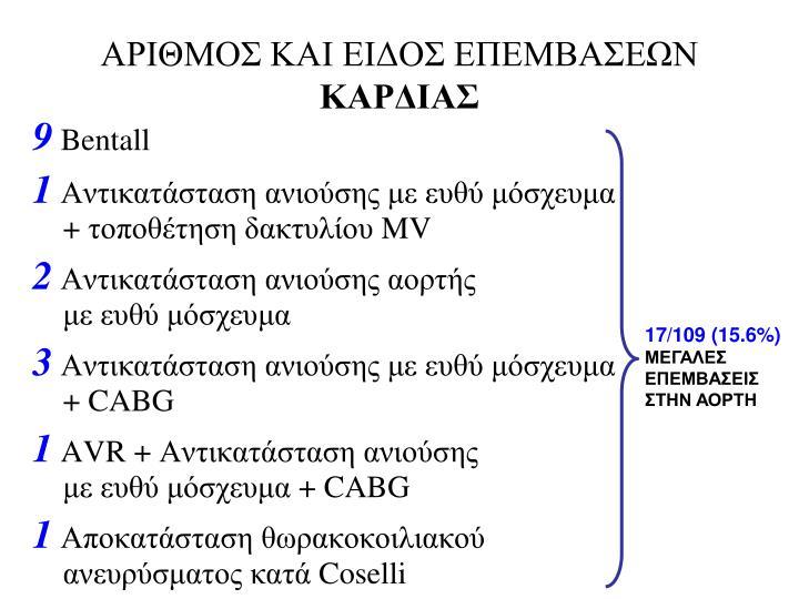 ΑΡΙΘΜΟΣ ΚΑΙ ΕΙΔΟΣ ΕΠΕΜΒΑΣΕΩΝ