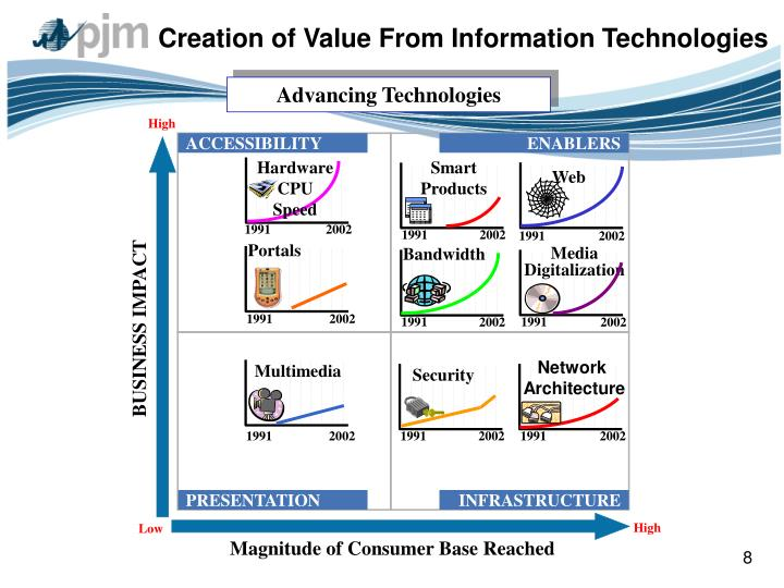 Creation of Value From Information Technologies