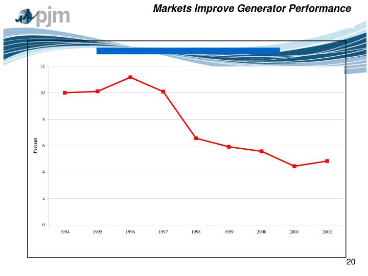 Markets Improve Generator Performance