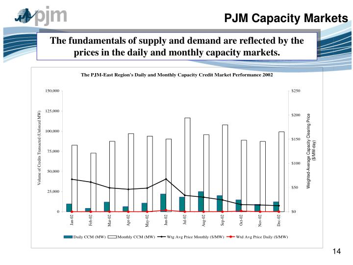 PJM Capacity Markets