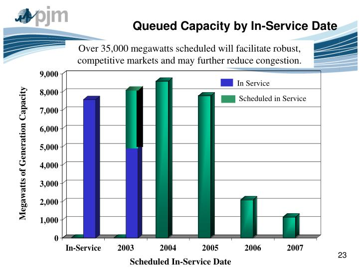 Queued Capacity by In-Service Date