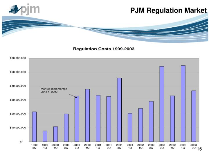 PJM Regulation Market