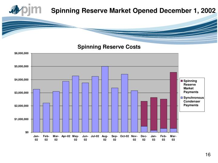 Spinning Reserve Market Opened December 1, 2002