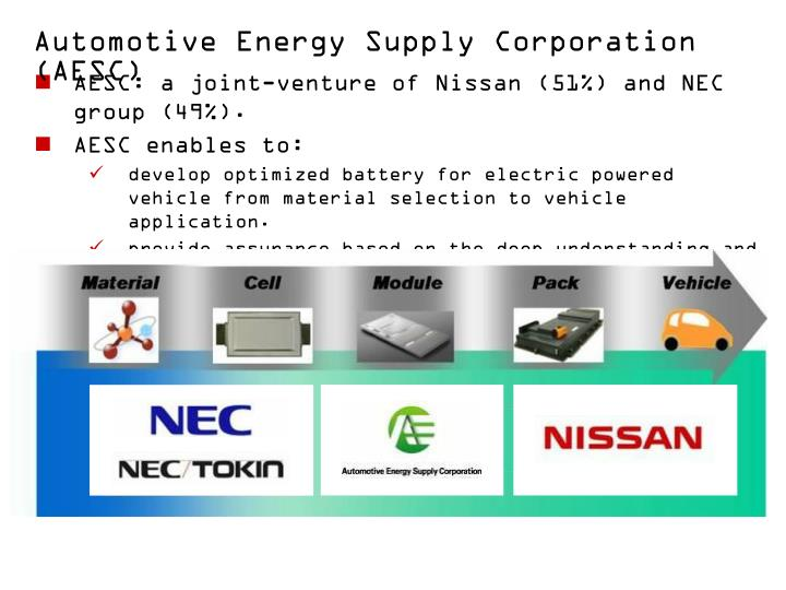 Automotive Energy Supply Corporation (AESC)