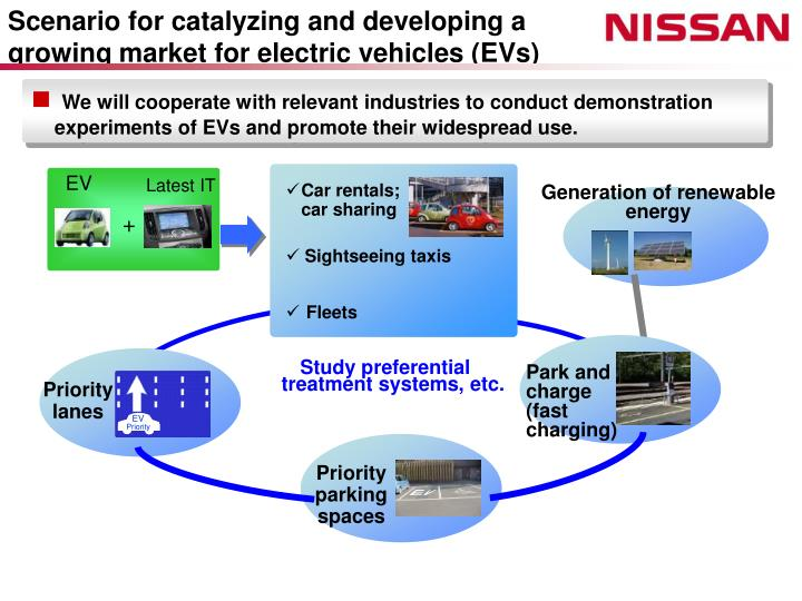 Scenario for catalyzing and developing a growing market for electric vehicles (EVs)