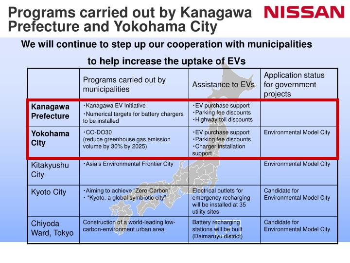 Programs carried out by Kanagawa Prefecture and Yokohama City