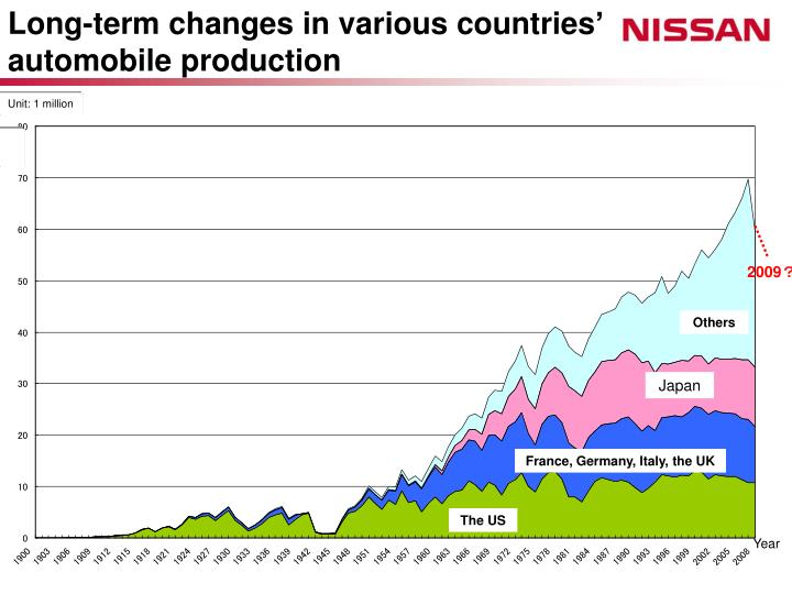 Long-term changes in various countries' automobile production