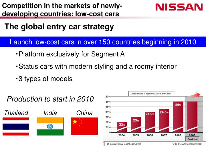 Competition in the markets of newly-developing countries: low-cost cars