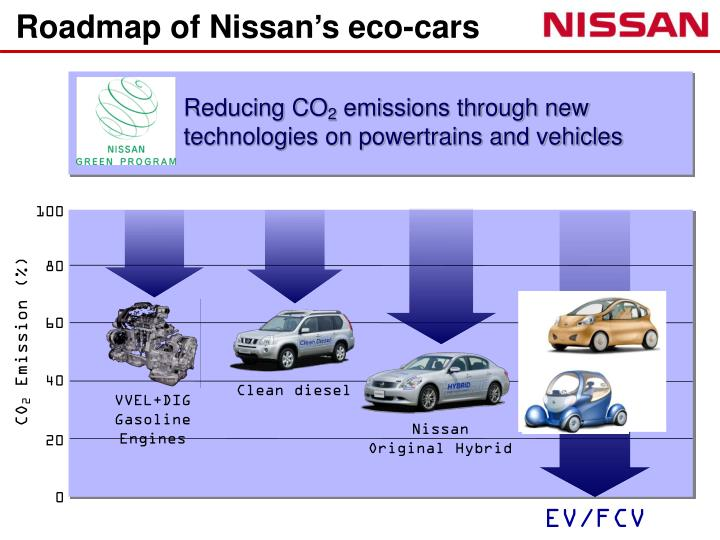 Roadmap of Nissan's eco-cars