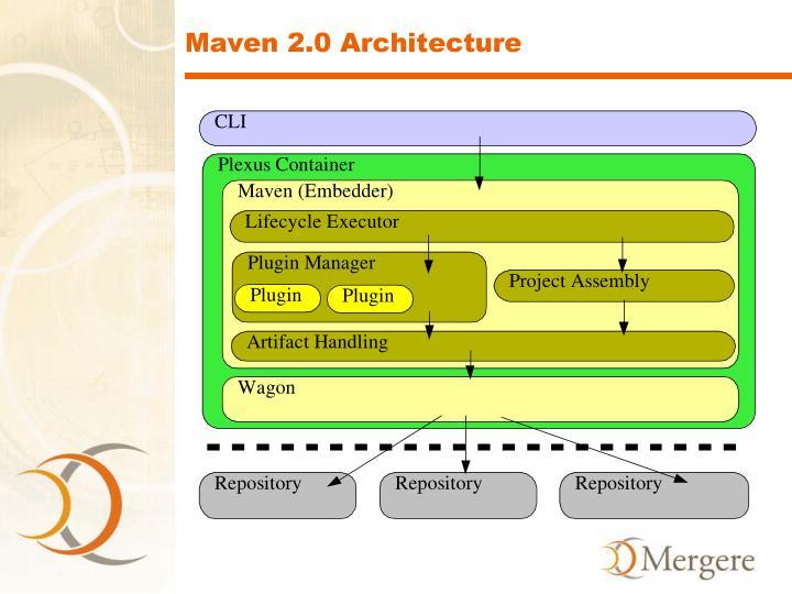 Maven 2.0 Architecture