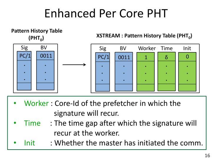 Enhanced Per Core PHT