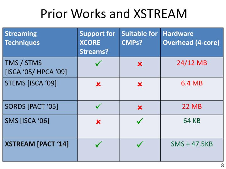 Prior Works and XSTREAM
