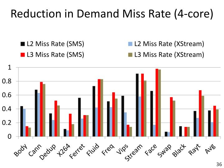 Reduction in Demand Miss Rate (4-core)