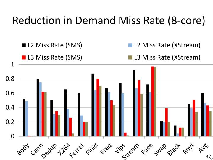 Reduction in Demand Miss Rate (8-core)