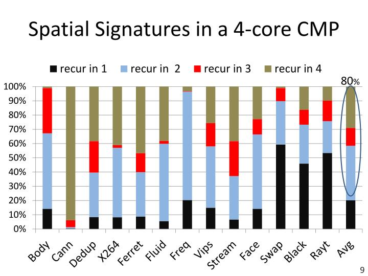 Spatial Signatures in a 4-core CMP