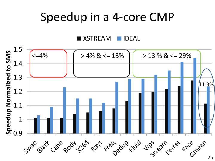 Speedup in a 4-core CMP