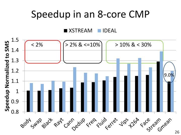 Speedup in an 8-core CMP