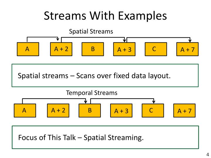Streams With Examples