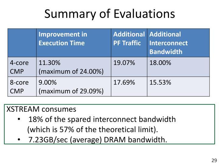 Summary of Evaluations
