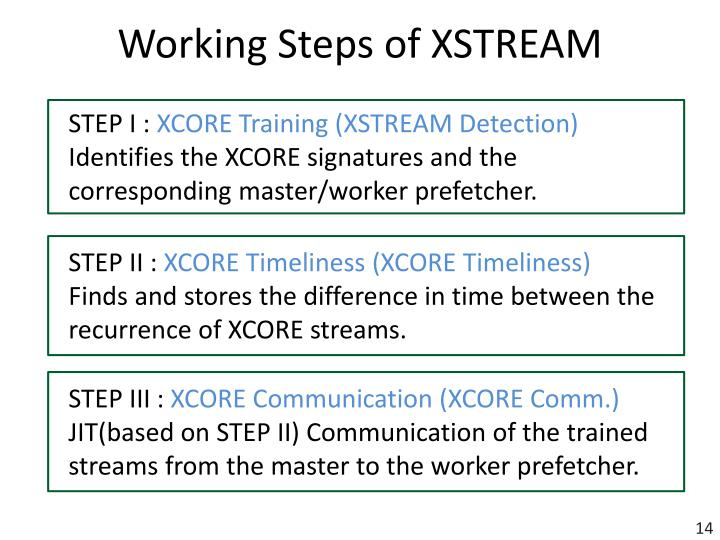 Working Steps of XSTREAM