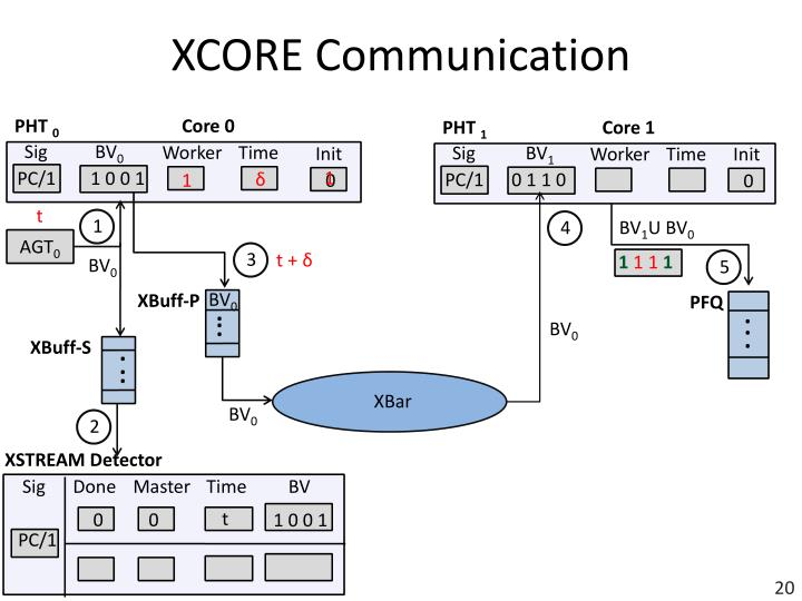 XCORE Communication