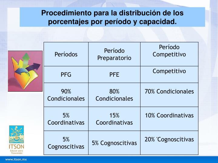 Procedimiento para la distribución de los porcentajes por período y capacidad.
