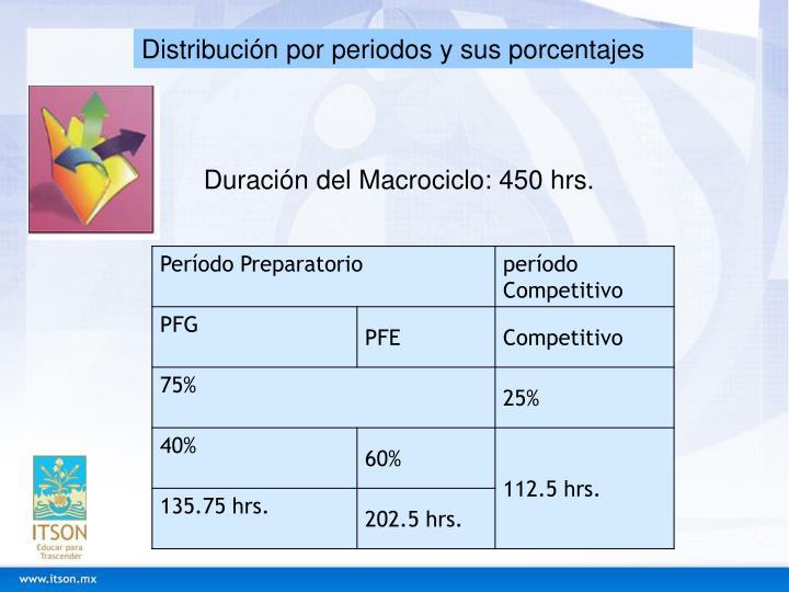 Distribución por periodos y sus porcentajes