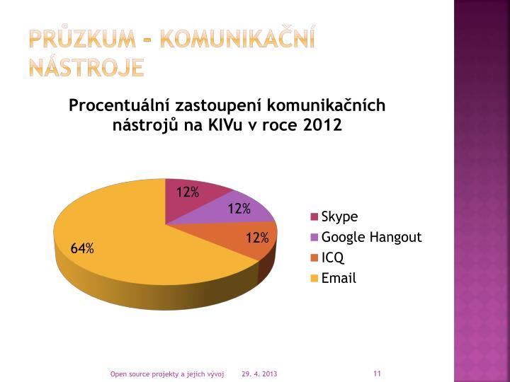 Průzkum – Komunikační nástroje