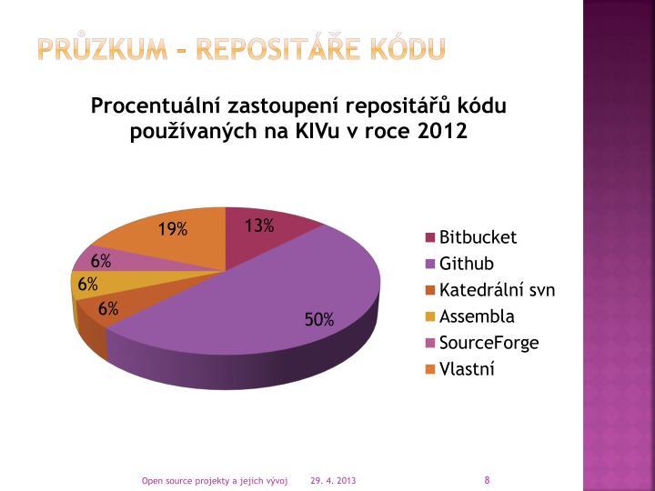Průzkum - repositáře kódu