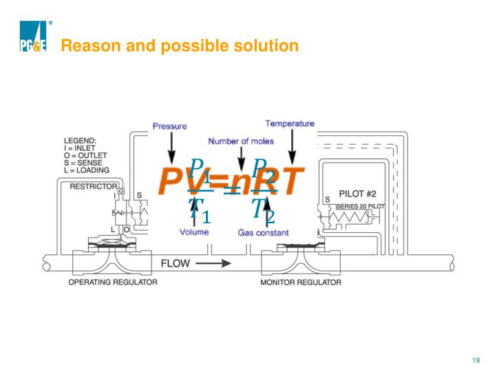 Reason and possible solution