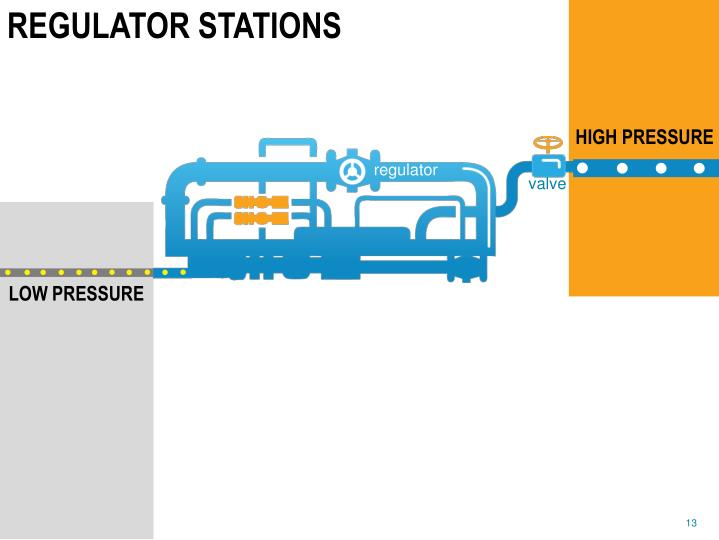 REGULATOR STATIONS