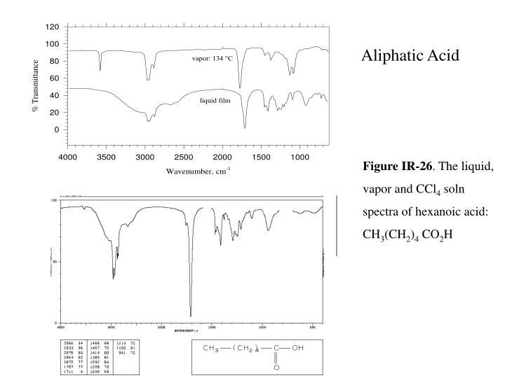 Aliphatic Acid